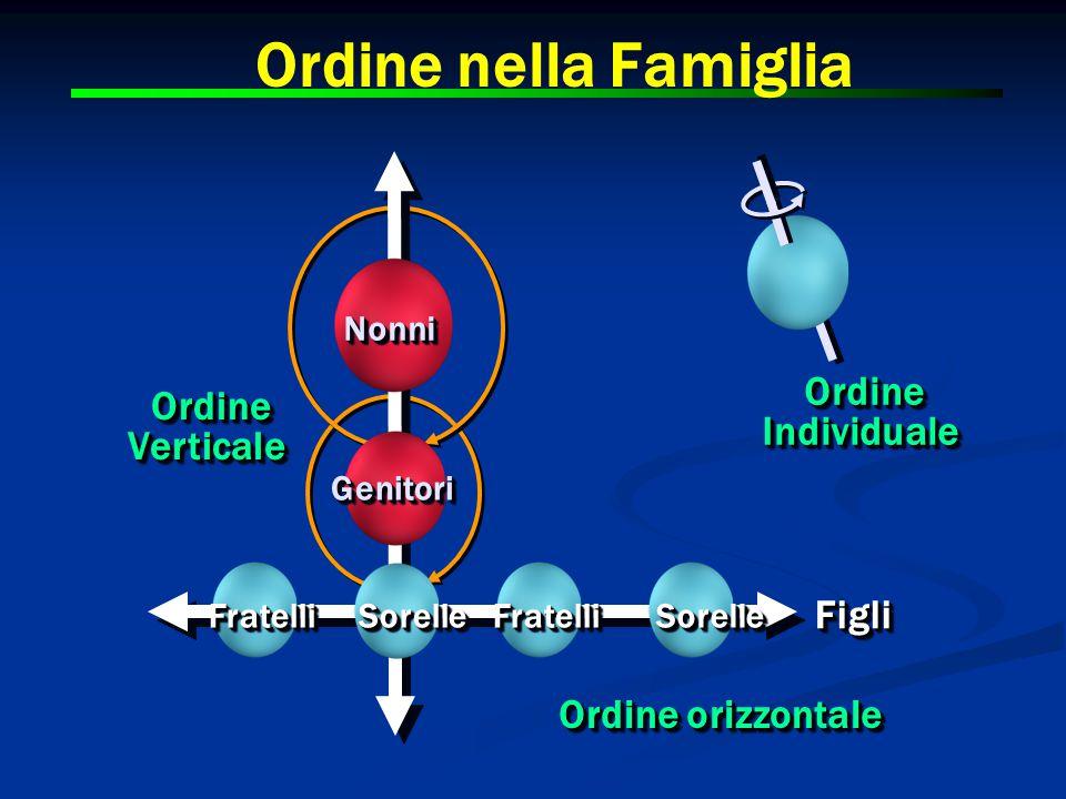 Ordine nella Famiglia OrdineVerticaleOrdineVerticale OrdineIndividualeOrdineIndividuale NonniNonni GenitoriGenitori FratelliFratelliSorelleSorelleFratelliFratelliSorelleSorelle FigliFigli Ordine orizzontale
