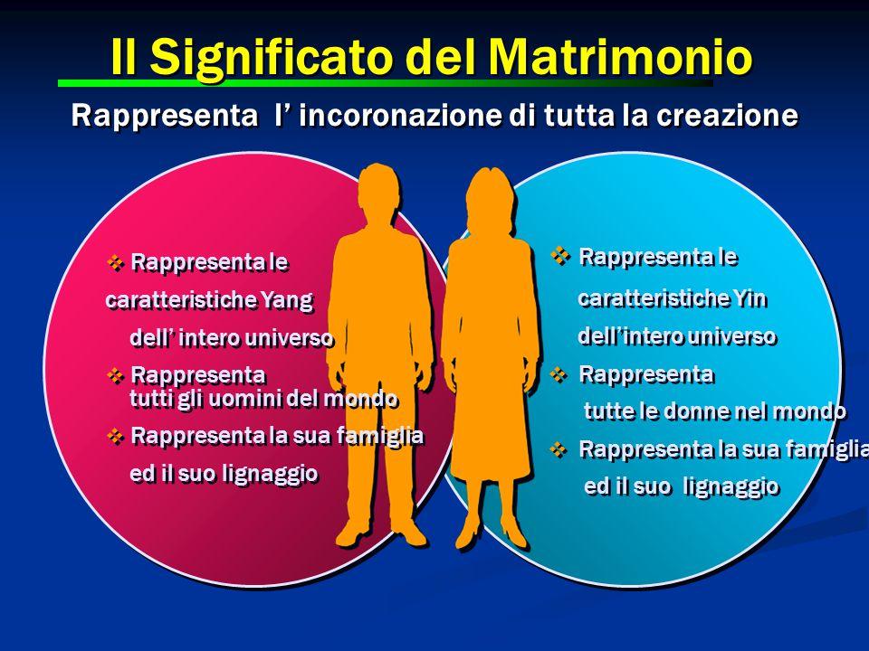 Il Significato del Matrimonio Rappresenta l' incoronazione di tutta la creazione  Rappresenta le caratteristiche Yang dell' intero universo  Rappres
