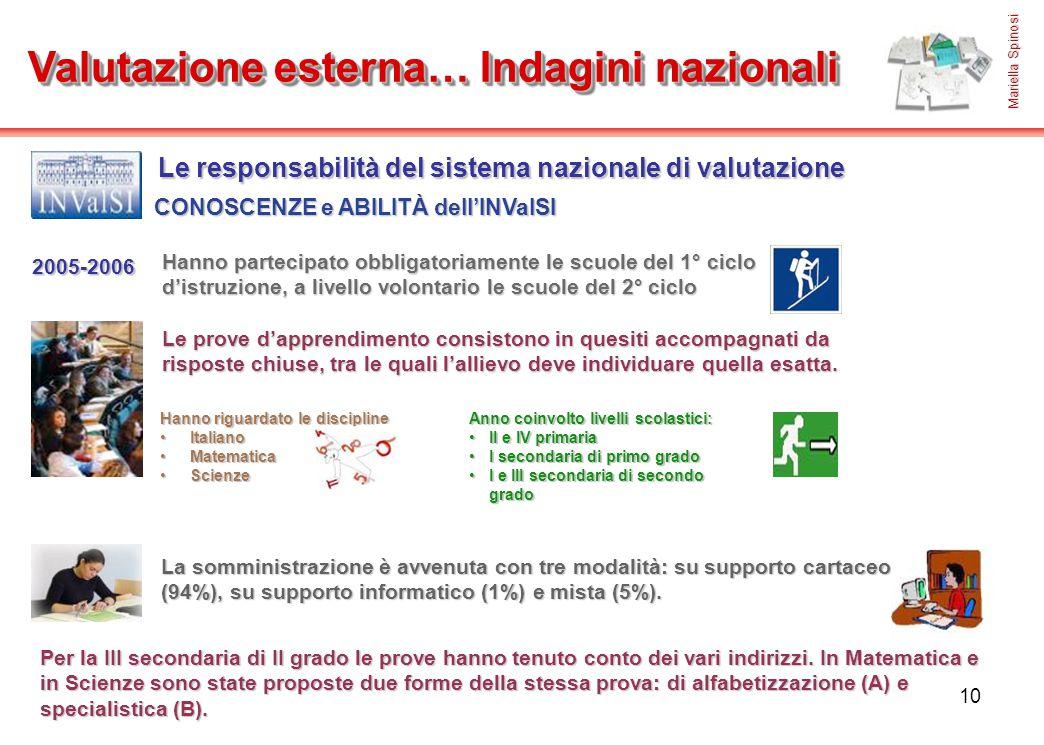 10 Valutazione esterna… Indagini nazionali Le responsabilità del sistema nazionale di valutazione CONOSCENZE e ABILITÀ dell'INValSI 2005-2006 Hanno pa