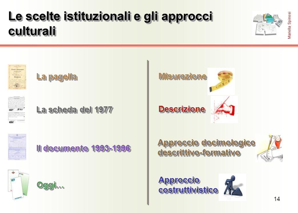 14 Oggi…Oggi… Le scelte istituzionali e gli approcci culturali MisurazioneMisurazione DescrizioneDescrizione Approccio docimologico e descrittivo-form