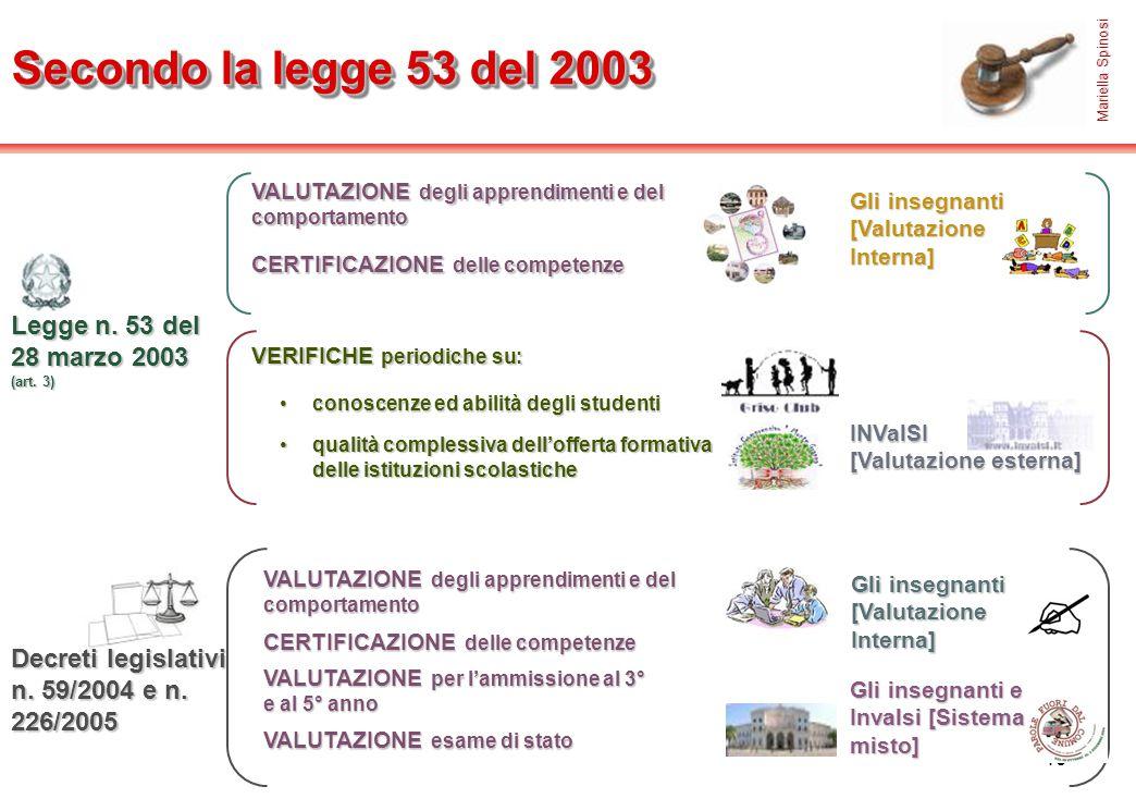 19 VALUTAZIONE degli apprendimenti e del comportamento Legge n. 53 del 28 marzo 2003 (art. 3) Gli insegnanti [Valutazione Interna] CERTIFICAZIONE dell