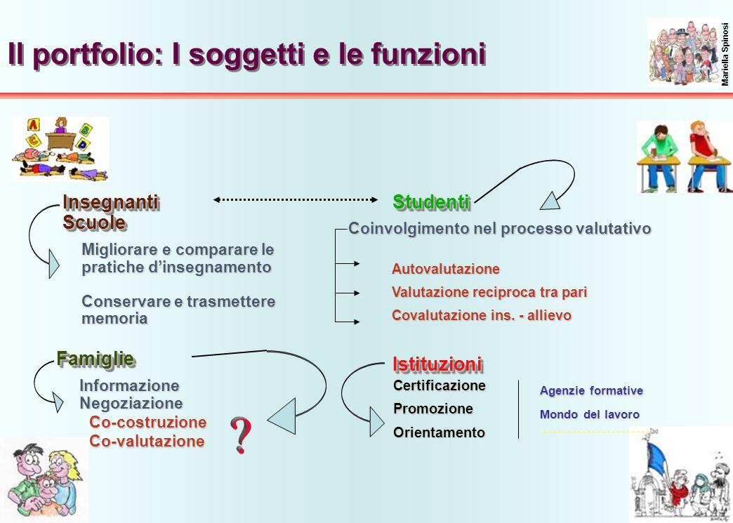 39 Il portfolio: I soggetti e le funzioni Mariella Spinosi InsegnantiScuoleInsegnantiScuole FamiglieFamiglie StudentiStudenti IstituzioniIstituzioni M