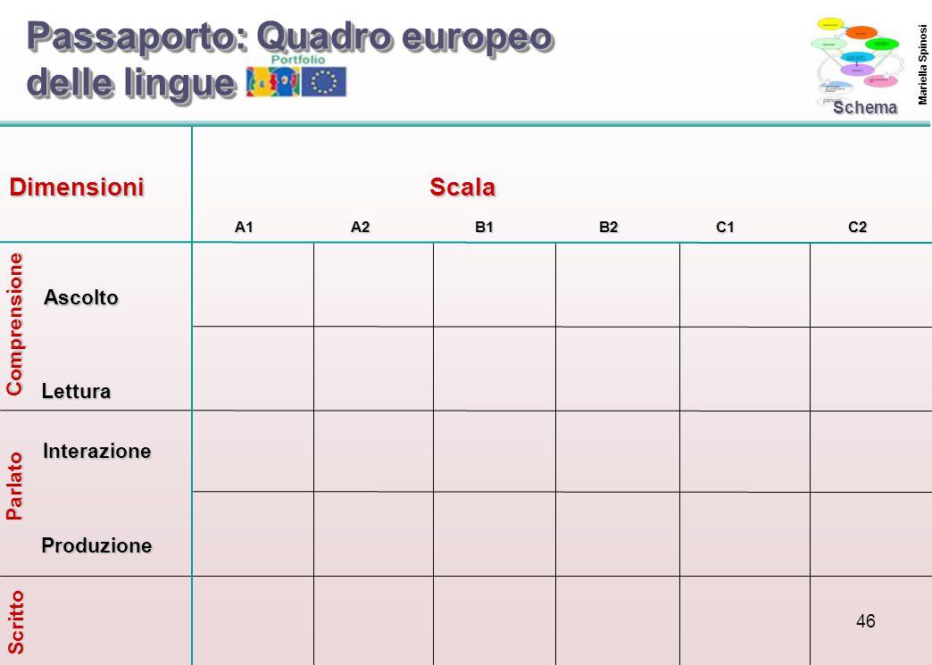 46 Comprensione Parlato Scritto DimensioniScala Ascolto Lettura Interazione Produzione A1A2B1B2C1C2 Schema Passaporto: Quadro europeo delle lingue Mariella Spinosi