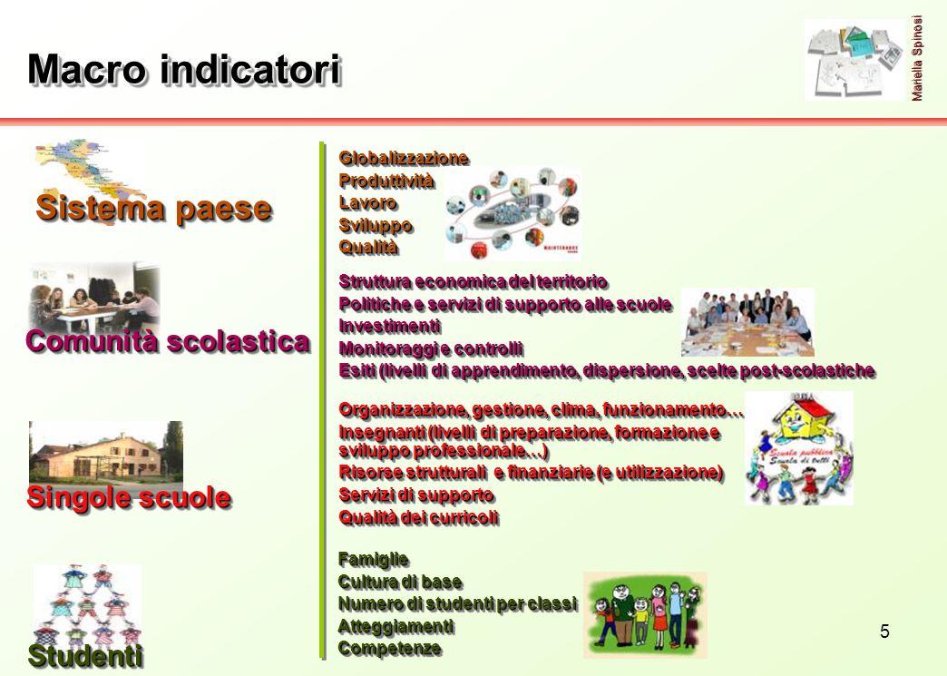 5 Macro indicatori StudentiStudenti Mariella Spinosi GlobalizzazioneProduttivitàLavoroSviluppoQualitàGlobalizzazioneProduttivitàLavoroSviluppoQualità
