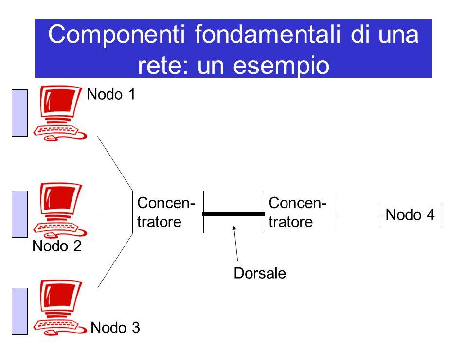 Componenti fondamentali di una rete: un esempio Concen- tratore Nodo 4 Concen- tratore Dorsale Nodo 1 Nodo 2 Nodo 3