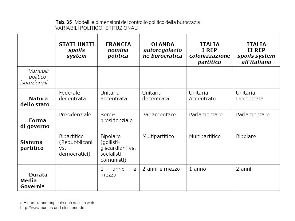 Tab. 35 Modelli e dimensioni del controllo politico della burocrazia VARIABILI POLITICO ISTITUZIONALI STATI UNITI spoils system FRANCIA nomina politic