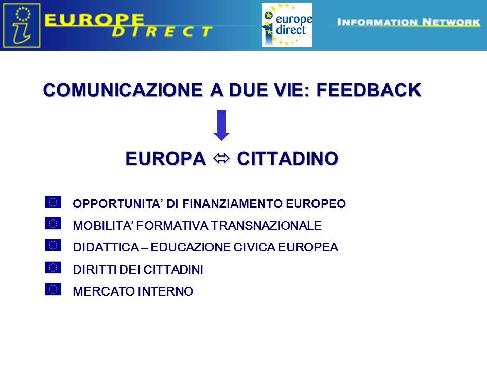 Europe Direct information relays OPPORTUNITA ' DI FINANZIAMENTO EUROPEO MOBILITA' FORMATIVA TRANSNAZIONALE DIDATTICA – EDUCAZIONE CIVICA EUROPEA DIRITTI DEI CITTADINI MERCATO INTERNO COMUNICAZIONE A DUE VIE: FEEDBACK EUROPA  CITTADINO