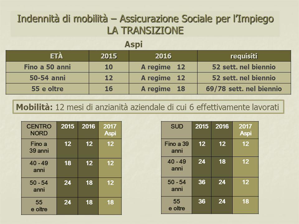 Indennità di mobilità – Assicurazione Sociale per l'Impiego LA TRANSIZIONE CENTRO NORD 201520162017 Aspi Fino a 39 anni 12 40 - 49 anni 18 12 50 - 54