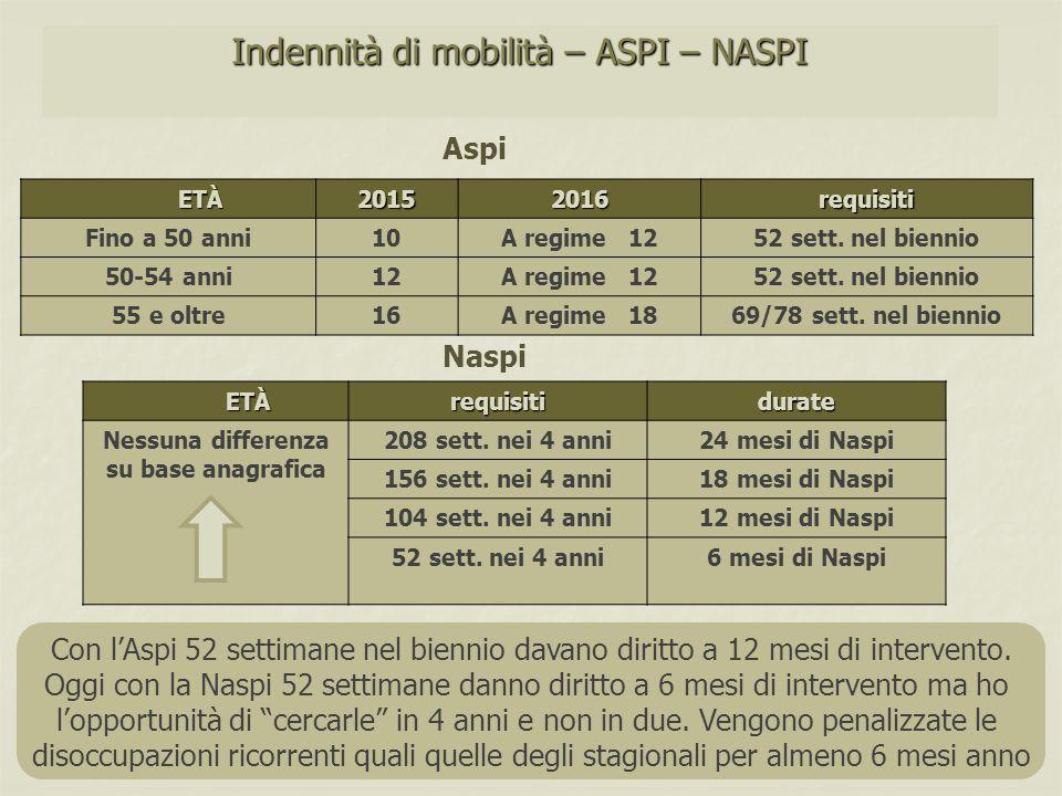 Indennità di mobilità – ASPI – NASPI ETÀ ETÀ20152016requisiti Fino a 50 anni10A regime 1252 sett. nel biennio 50-54 anni12A regime 1252 sett. nel bien