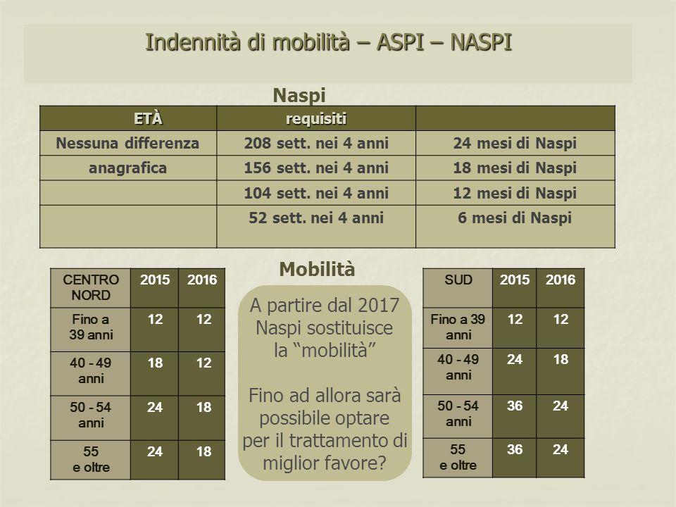 Indennità di mobilità – ASPI – NASPI ETÀ ETÀrequisiti Nessuna differenza208 sett. nei 4 anni24 mesi di Naspi anagrafica156 sett. nei 4 anni18 mesi di