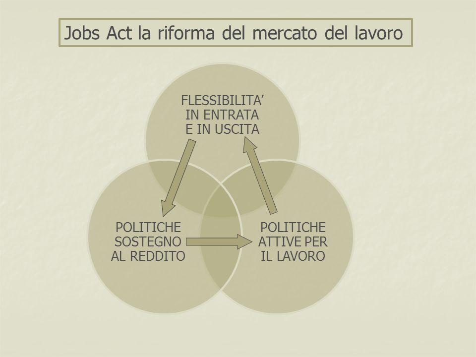 FLESSIBILITA' IN ENTRATA E IN USCITA POLITICHE ATTIVE PER IL LAVORO POLITICHE SOSTEGNO AL REDDITO Jobs Act la riforma del mercato del lavoro