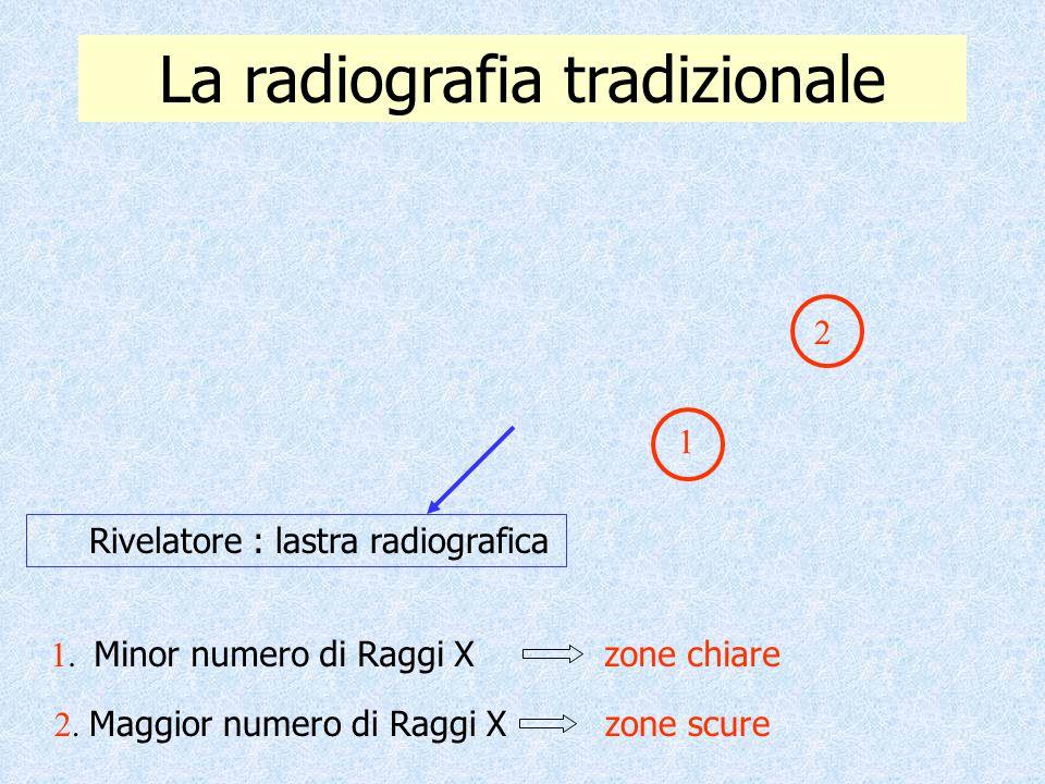 La radiografia tradizionale Rivelatore : lastra radiografica 2 1. Minor numero di Raggi X zone chiare 2. Maggior numero di Raggi X zone scure 1