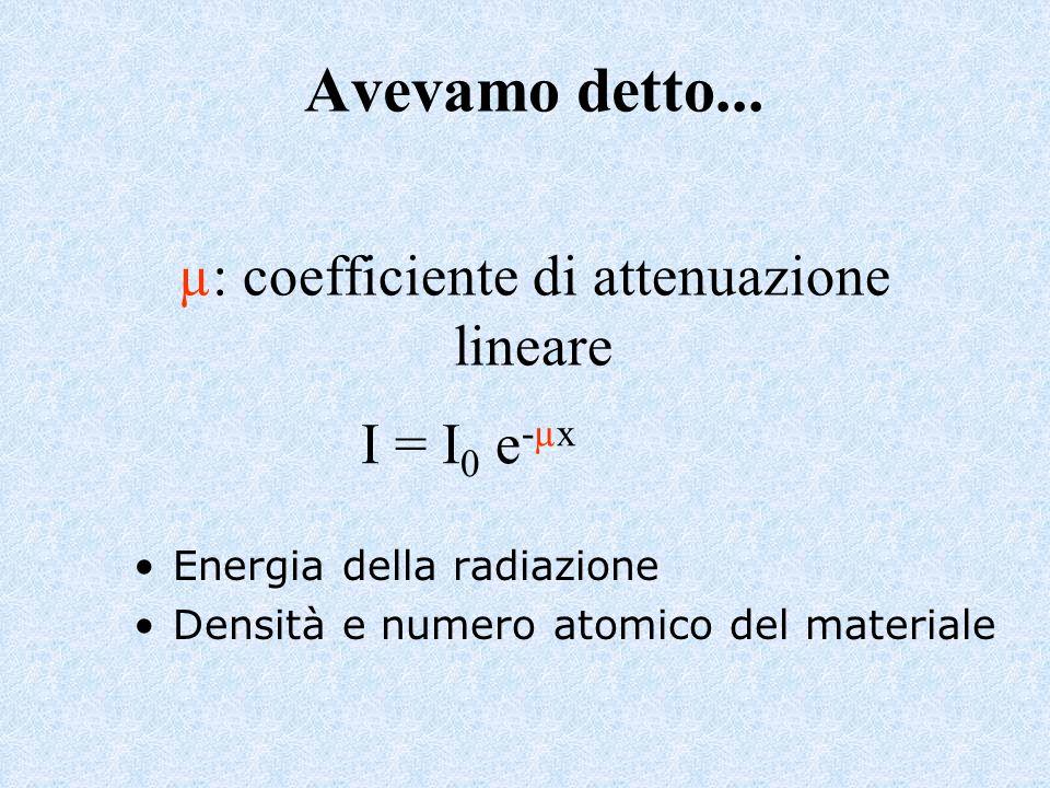 Avevamo detto... µ: coefficiente di attenuazione lineare Energia della radiazione Densità e numero atomico del materiale I = I 0 e -µx