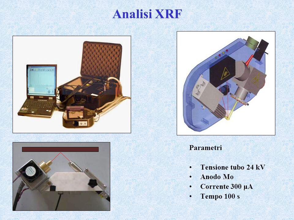 Analisi XRF Parametri Tensione tubo 24 kV Anodo Mo Corrente 300 μA Tempo 100 s