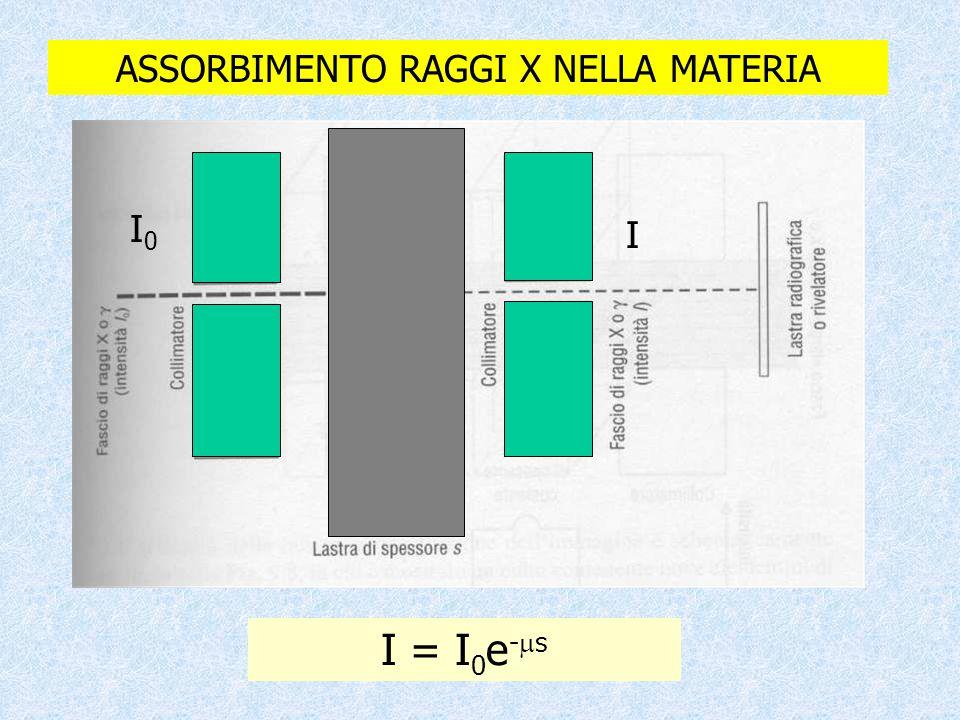 I = I 0 e -  s ASSORBIMENTO RAGGI X NELLA MATERIA I0I0 I
