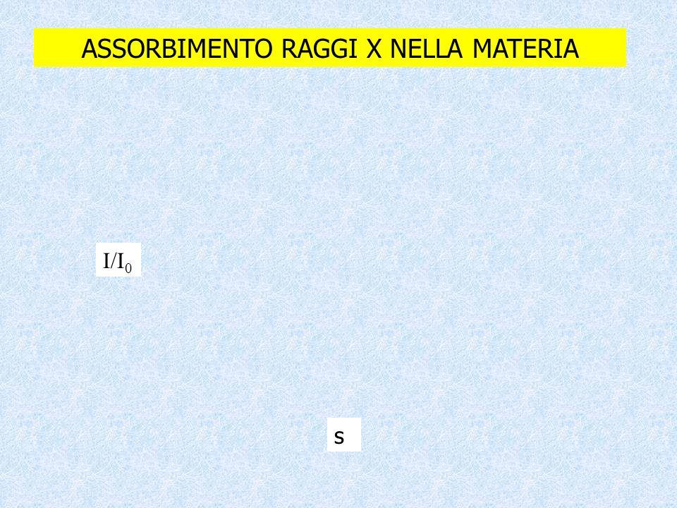 ASSORBIMENTO RAGGI X NELLA MATERIA Il coefficiente di assorbimento lineare  dipende da: La densità del materiale Il numero atomico del materiale L'energia del fascio di raggi X