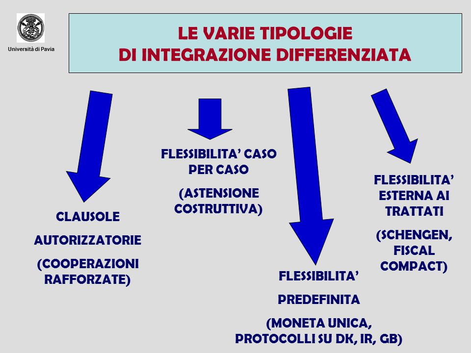 Università di Pavia LE VARIE TIPOLOGIE DI INTEGRAZIONE DIFFERENZIATA CLAUSOLE AUTORIZZATORIE (COOPERAZIONI RAFFORZATE) FLESSIBILITA' CASO PER CASO (ASTENSIONE COSTRUTTIVA) FLESSIBILITA' PREDEFINITA (MONETA UNICA, PROTOCOLLI SU DK, IR, GB) FLESSIBILITA' ESTERNA AI TRATTATI (SCHENGEN, FISCAL COMPACT)