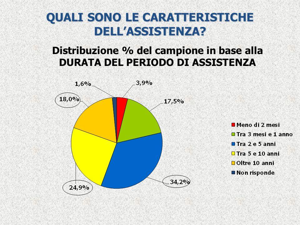 QUALI SONO LE CARATTERISTICHE DELL'ASSISTENZA? Distribuzione % del campione in base alla DURATA DEL PERIODO DI ASSISTENZA