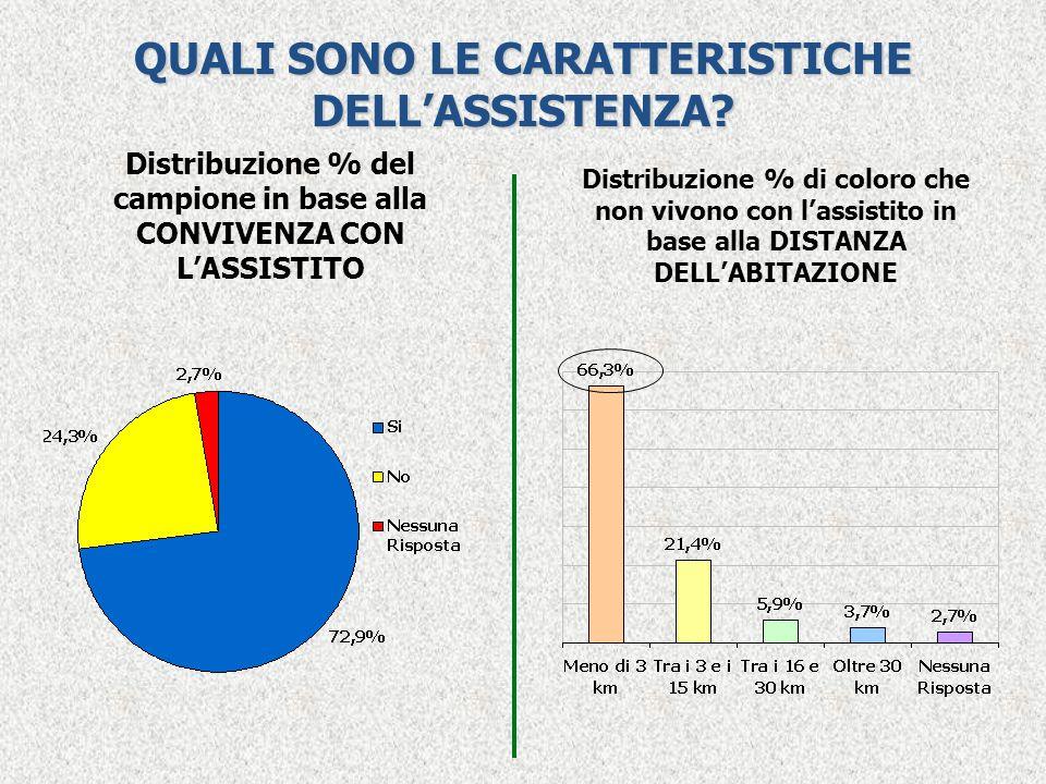 QUALI SONO LE CARATTERISTICHE DELL'ASSISTENZA? Distribuzione % del campione in base alla CONVIVENZA CON L'ASSISTITO Distribuzione % di coloro che non
