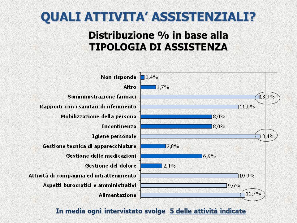 QUALI ATTIVITA' ASSISTENZIALI? In media ogni intervistato svolge 5 delle attività indicate Distribuzione % in base alla TIPOLOGIA DI ASSISTENZA