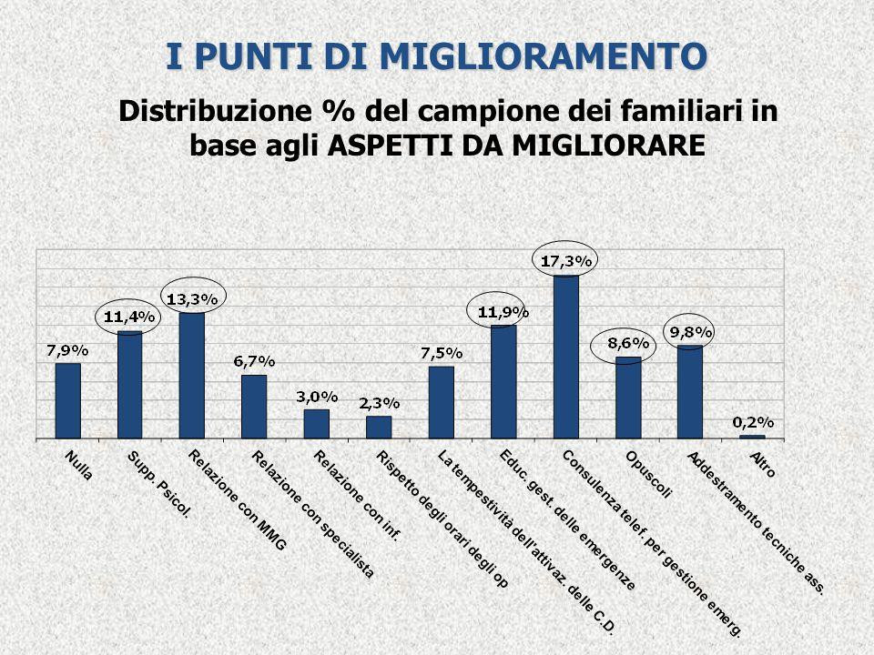 I PUNTI DI MIGLIORAMENTO Distribuzione % del campione dei familiari in base agli ASPETTI DA MIGLIORARE