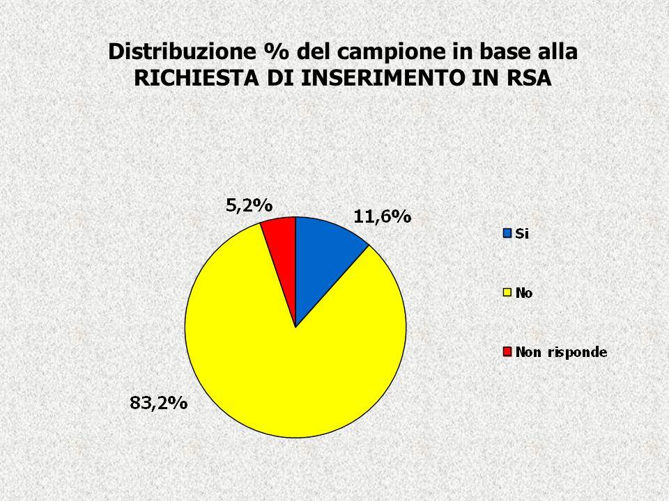 Distribuzione % del campione in base alla RICHIESTA DI INSERIMENTO IN RSA