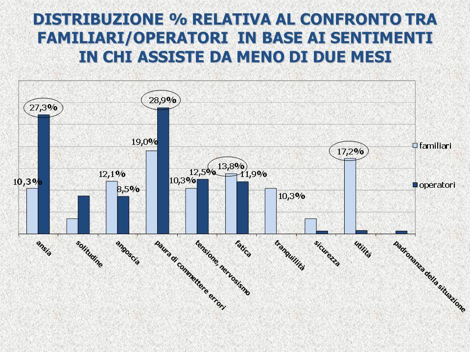 DISTRIBUZIONE % RELATIVA AL CONFRONTO TRA FAMILIARI/OPERATORI IN BASE AI SENTIMENTI IN CHI ASSISTE DA MENO DI DUE MESI