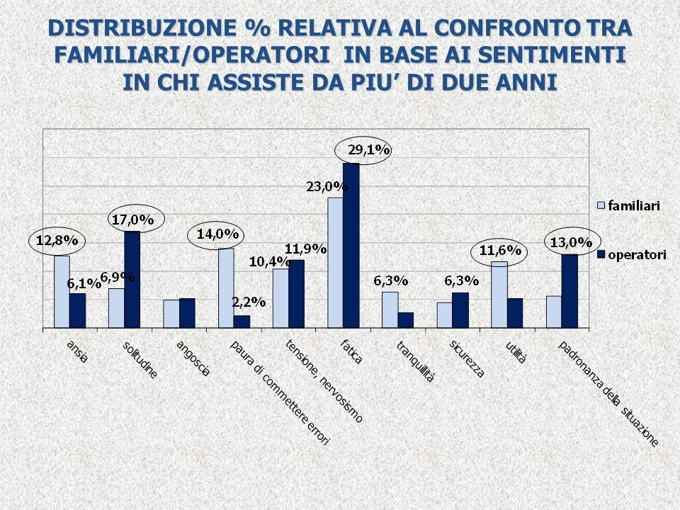 DISTRIBUZIONE % RELATIVA AL CONFRONTO TRA FAMILIARI/OPERATORI IN BASE AI SENTIMENTI IN CHI ASSISTE DA PIU' DI DUE ANNI