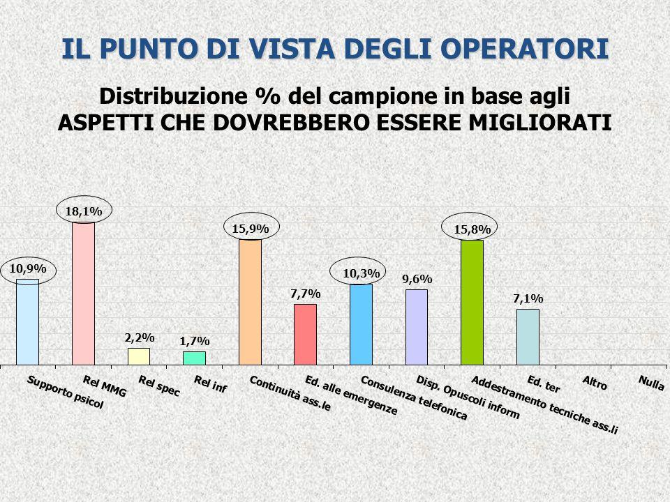 Distribuzione % del campione in base agli ASPETTI CHE DOVREBBERO ESSERE MIGLIORATI