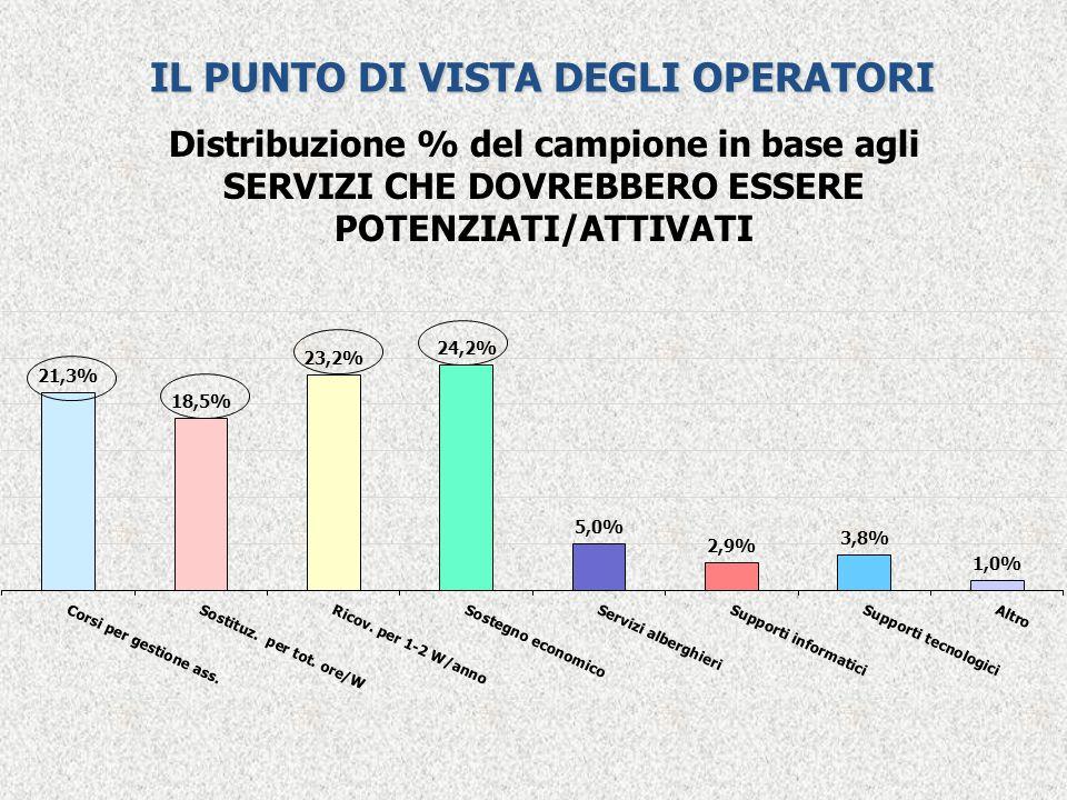 IL PUNTO DI VISTA DEGLI OPERATORI Distribuzione % del campione in base agli SERVIZI CHE DOVREBBERO ESSERE POTENZIATI/ATTIVATI