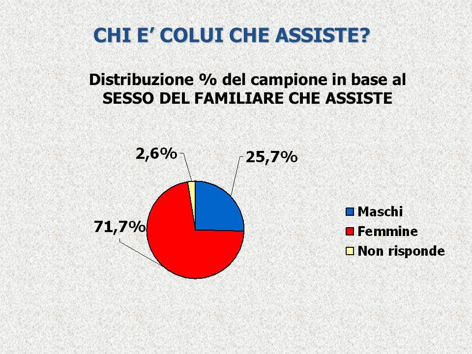 CHI E' COLUI CHE ASSISTE? Distribuzione % del campione in base al SESSO DEL FAMILIARE CHE ASSISTE