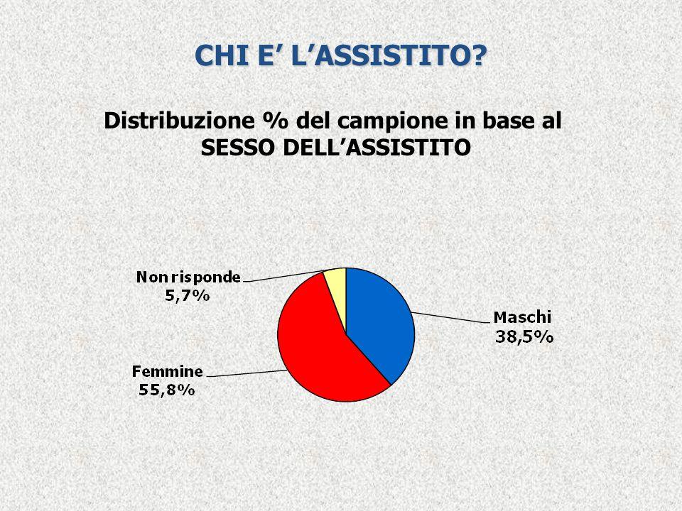 CHI E' L'ASSISTITO? Distribuzione % del campione in base al SESSO DELL'ASSISTITO