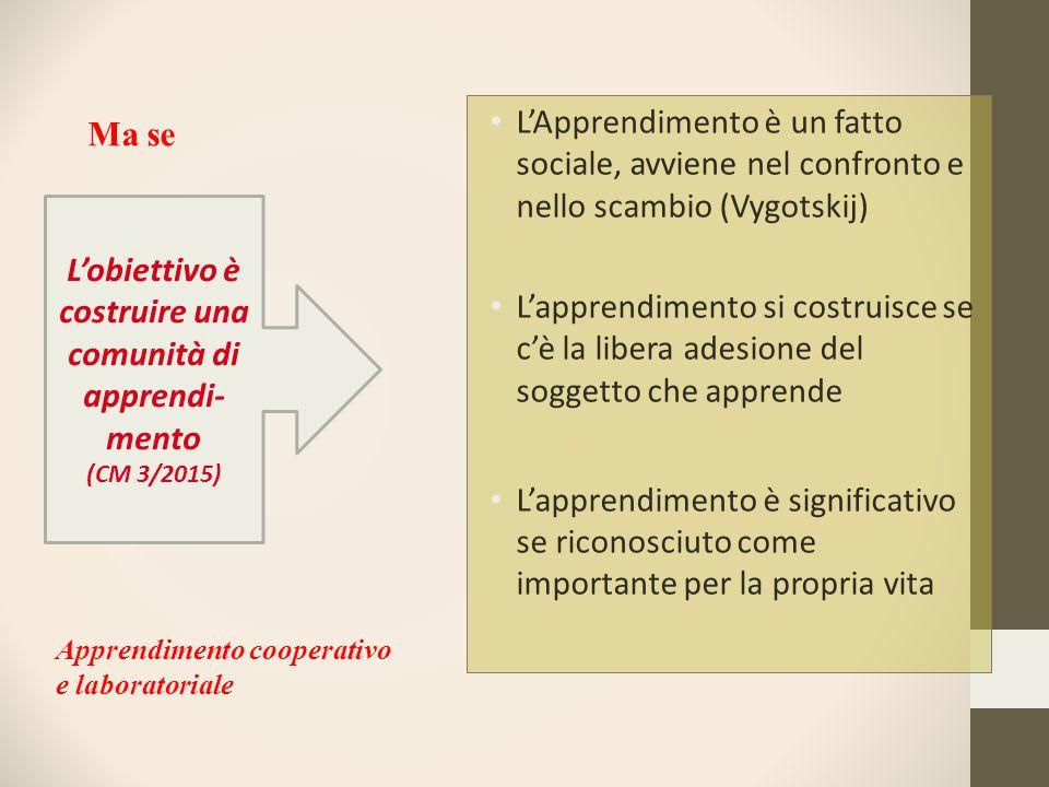 L'Apprendimento è un fatto sociale, avviene nel confronto e nello scambio (Vygotskij) L'apprendimento si costruisce se c'è la libera adesione del sogg