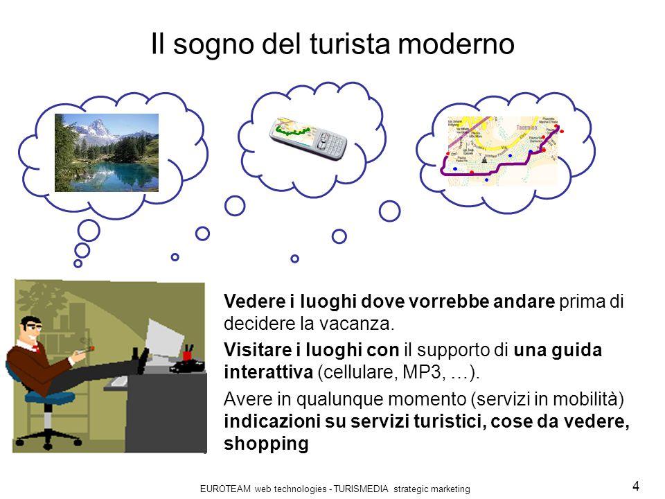 EUROTEAM web technologies - TURISMEDIA strategic marketing 4 Il sogno del turista moderno Vedere i luoghi dove vorrebbe andare prima di decidere la vacanza.