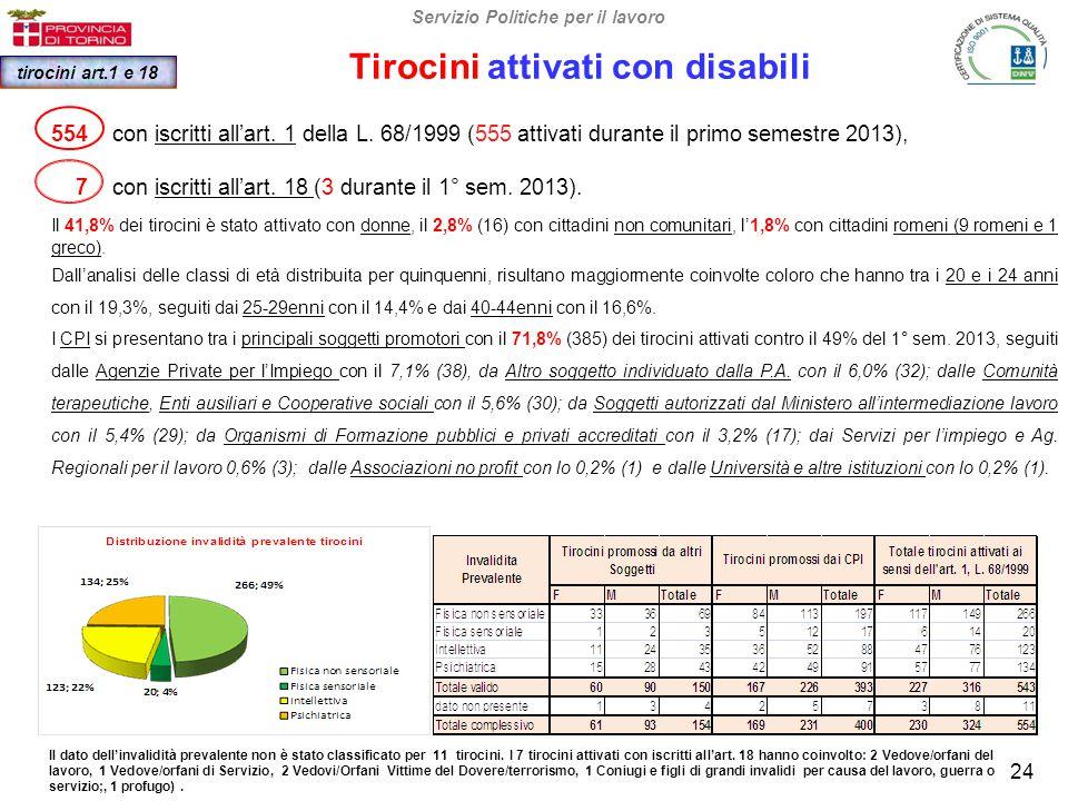 Tirocini attivati con disabili Servizio Politiche per il lavoro tirocini art.1 e 18 24 Il dato dell'invalidità prevalente non è stato classificato per 11 tirocini.