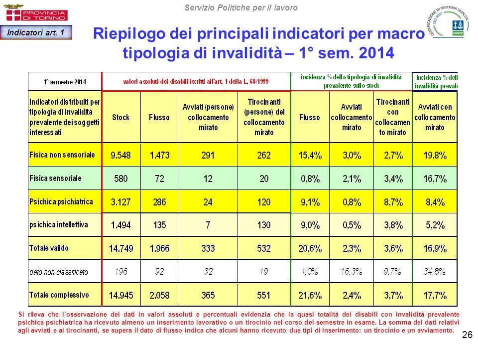 Riepilogo dei principali indicatori per macro tipologia di invalidità – 1° sem.