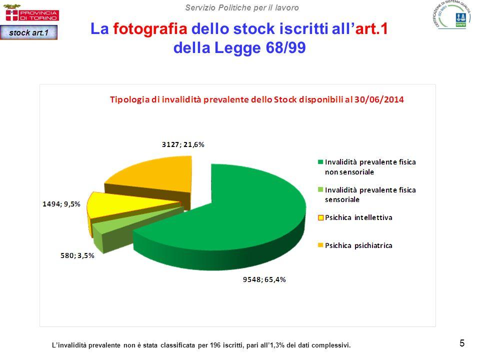 La fotografia dello stock iscritti all'art.1 della Legge 68/99 Servizio Politiche per il lavoro stock art.1 5 L'invalidità prevalente non è stata classificata per 196 iscritti, pari all'1,3% dei dati complessivi.