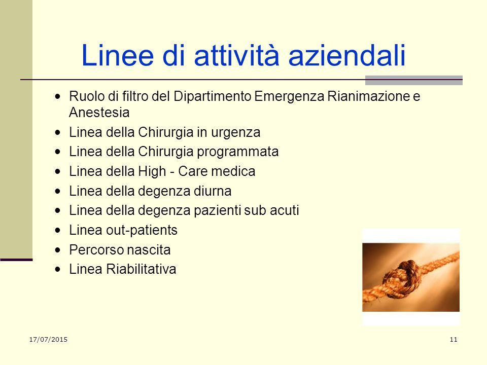 17/07/201511 Linee di attività aziendali Ruolo di filtro del Dipartimento Emergenza Rianimazione e Anestesia Linea della Chirurgia in urgenza Linea de