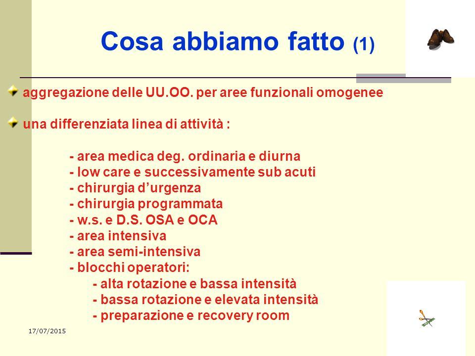 17/07/201512 Cosa abbiamo fatto (1) aggregazione delle UU.OO. per aree funzionali omogenee una differenziata linea di attività : - area medica deg. or