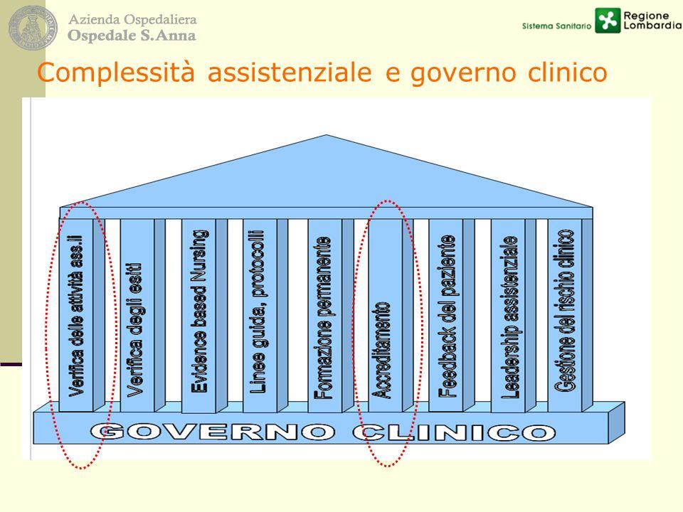 Complessità assistenziale e governo clinico