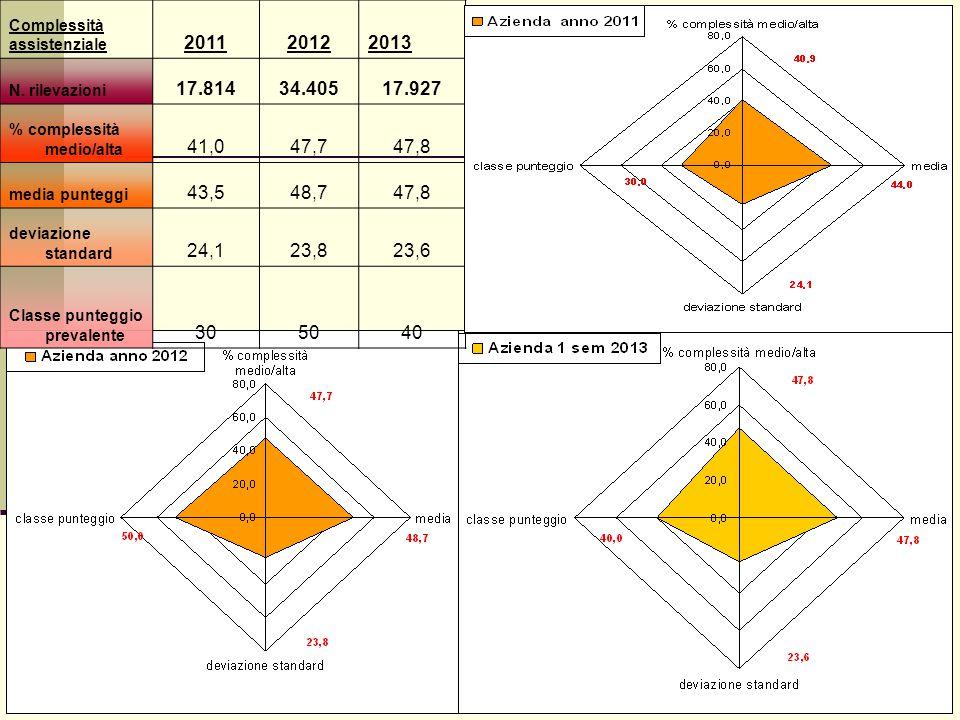 Complessità assistenziale 201120122013 N. rilevazioni 17.81434.40517.927 % complessità medio/alta 41,047,747,8 media punteggi 43,548,747,8 deviazione