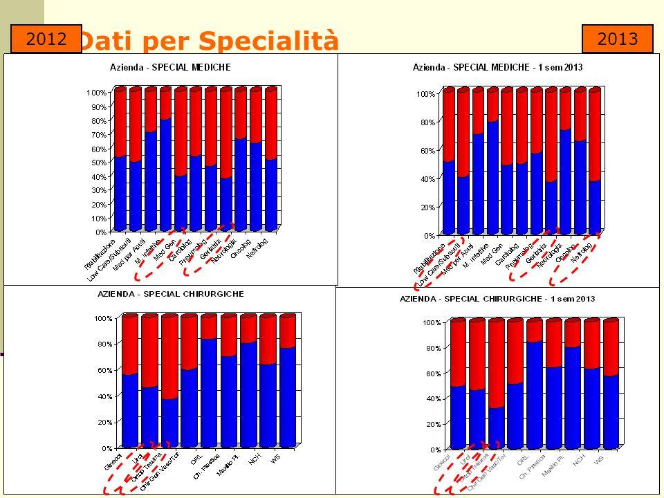 Dati per Specialità 20122013