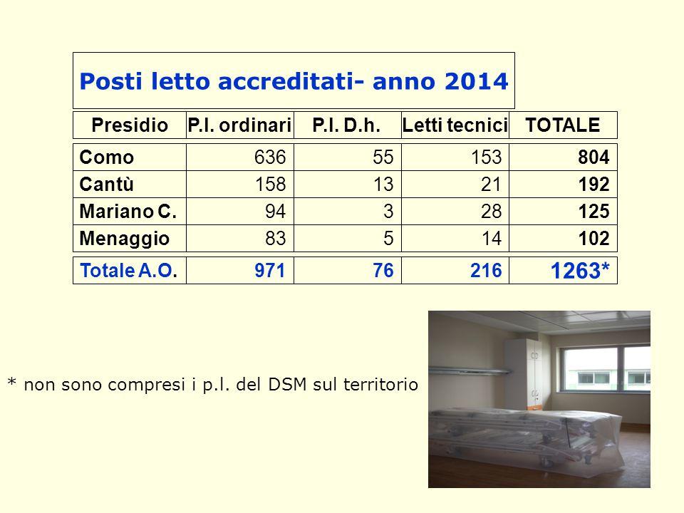 4 Posti letto accreditati- anno 2014 Presidio Como Cantù Mariano C. Menaggio P.l. ordinari 636 158 94 83 P.l. D.h. 55 13 3 5 Letti tecnici 153 21 28 1