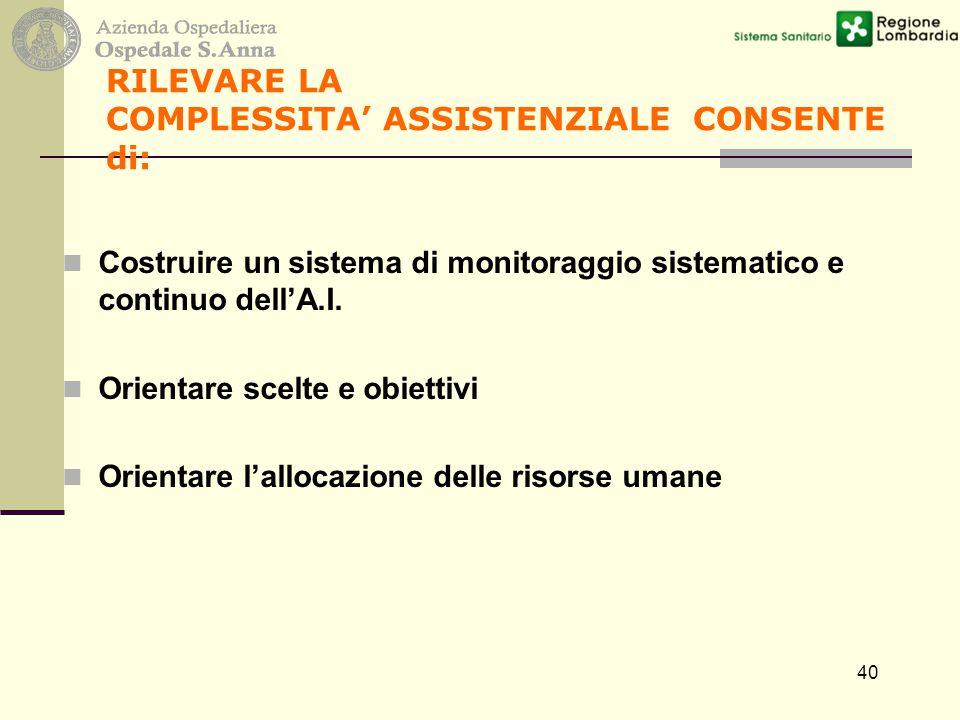 40 RILEVARE LA COMPLESSITA' ASSISTENZIALE CONSENTE di: Costruire un sistema di monitoraggio sistematico e continuo dell'A.I. Orientare scelte e obiett
