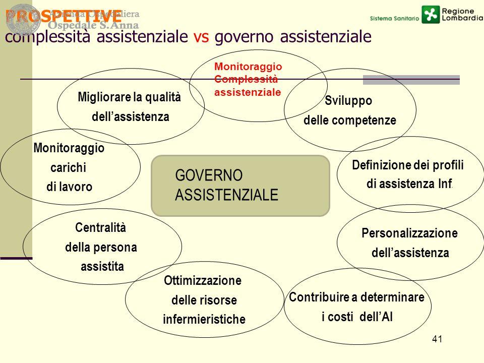 41 PROSPETTIVE complessità assistenziale vs governo assistenziale Monitoraggio carichi di lavoro Monitoraggio Complessità assistenziale Ottimizzazione