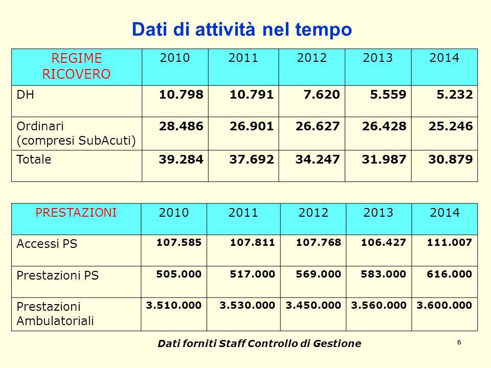 666 Dati di attività nel tempo REGIME RICOVERO 20102011201220132014 DH10.79810.7917.6205.5595.232 Ordinari (compresi SubAcuti) 28.48626.90126.62726.42