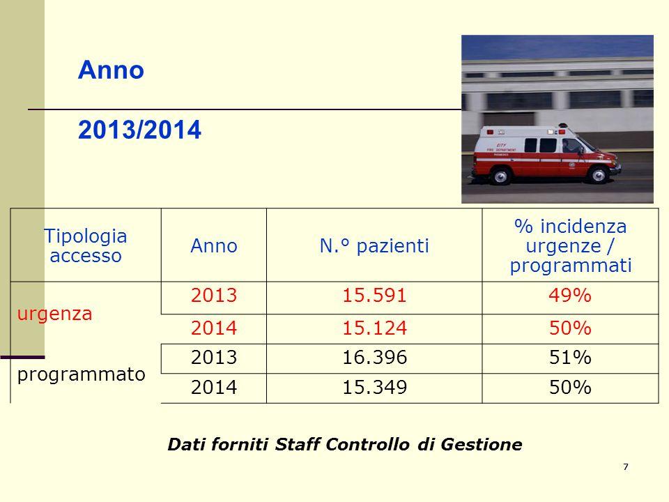 777 Anno 2013/2014 Tipologia accesso AnnoN.° pazienti % incidenza urgenze / programmati urgenza 201315.59149% 201415.12450% programmato 201316.39651%
