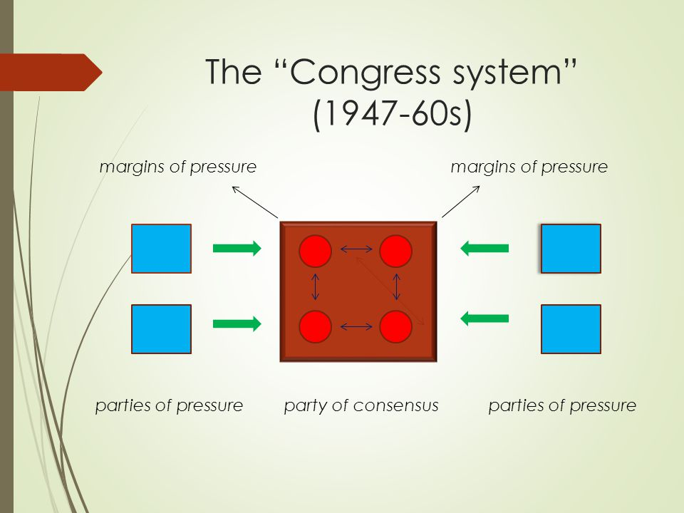 The Congress system (1947-60s) party of consensusparties of pressure margins of pressure