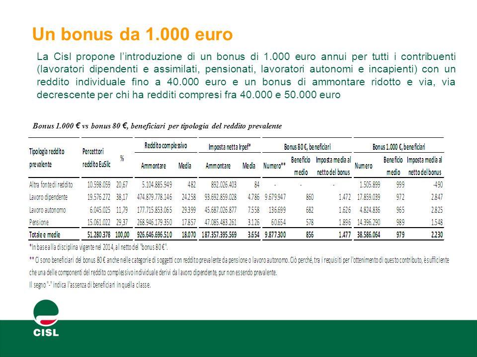 Un bonus da 1.000 euro Bonus 1.000 € vs bonus 80 €, beneficiari per tipologia del reddito prevalente La Cisl propone l'introduzione di un bonus di 1.000 euro annui per tutti i contribuenti (lavoratori dipendenti e assimilati, pensionati, lavoratori autonomi e incapienti) con un reddito individuale fino a 40.000 euro e un bonus di ammontare ridotto e via, via decrescente per chi ha redditi compresi fra 40.000 e 50.000 euro