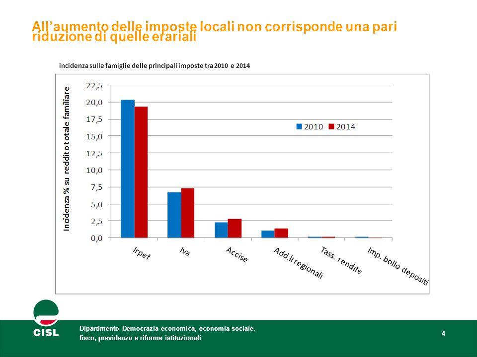 Dipartimento Democrazia economica, economia sociale, fisco, previdenza e riforme istituzionali 4 incidenza sulle famiglie delle principali imposte tra 2010 e 2014 All'aumento delle imposte locali non corrisponde una pari riduzione di quelle erariali
